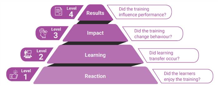 Kirkpatrick Model - Smart Consult & Research - Enhanced Insight